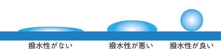 """zu1-thumb-705xauto-103468 ウェアの機能でよく目にする""""撥水(はっすい)""""と""""防水""""の違いは?"""