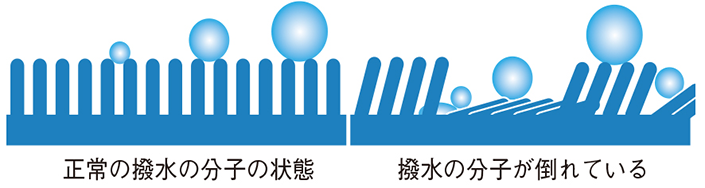 """zu3-thumb-705xauto-103471 ウェアの機能でよく目にする""""撥水(はっすい)""""と""""防水""""の違いは?"""