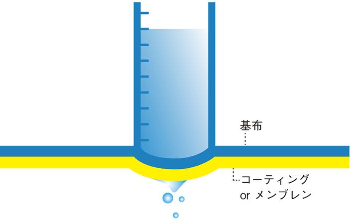 """zu4-thumb-705xauto-103469 ウェアの機能でよく目にする""""撥水(はっすい)""""と""""防水""""の違いは?"""