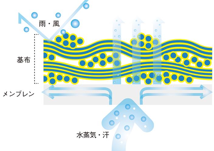 """zu6-thumb-705xauto-103473 ウェアの機能でよく目にする""""撥水(はっすい)""""と""""防水""""の違いは?"""
